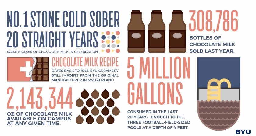 a graphic that shows BYU has sold more than 300,000 bottles of chocolate milk in the last year