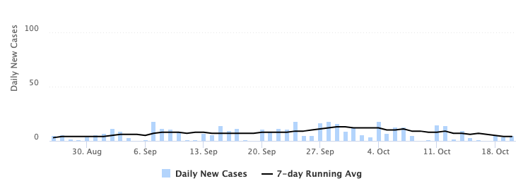 graph depicting the number of daily new cases of COVID-19 within the campus community