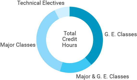 Circle chart for program