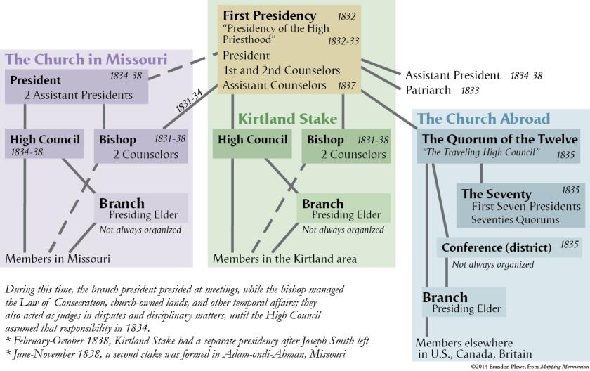 Church Organization in the Kirtland-Missouri Era