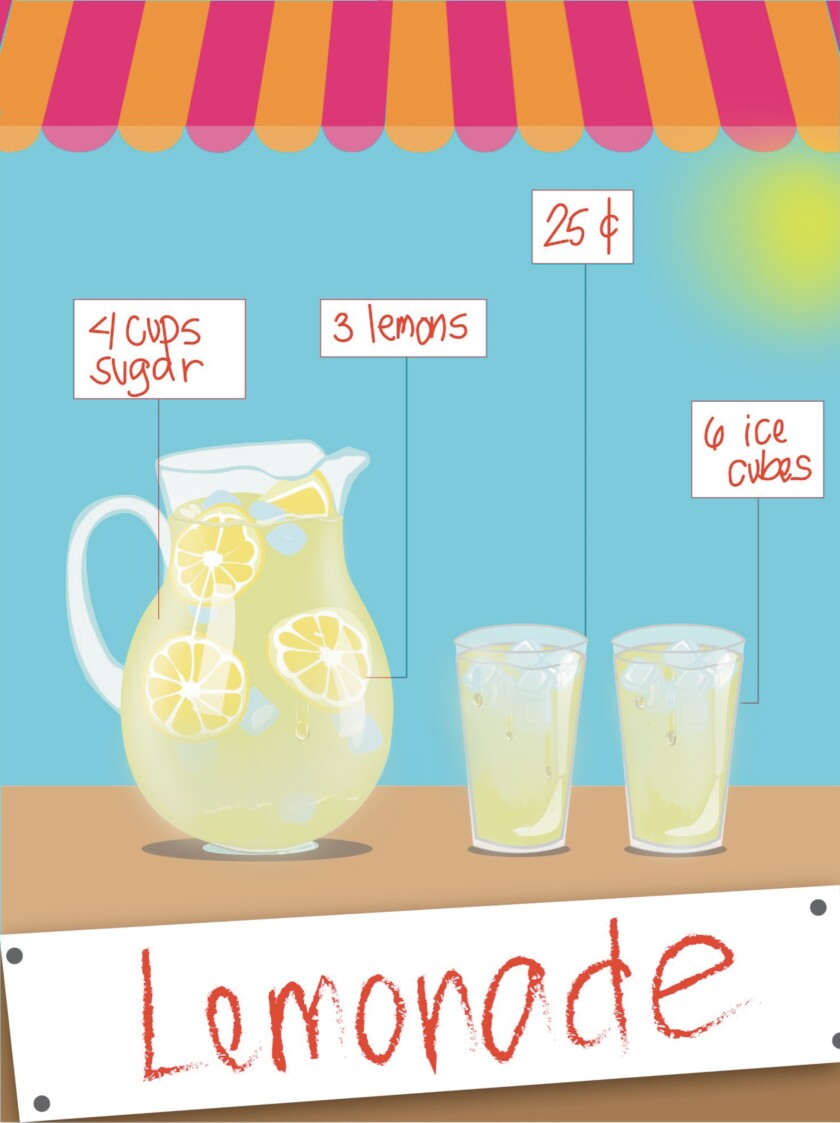 "Graphic of stand with lemonade pitcher with words ""4 cups sugar"" and ""3 lemons"" and two cups of lemonade with words ""25¢"" and ""6 ice cubes."""