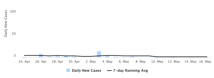 chart depicting the number of new daily cases of COVID-19