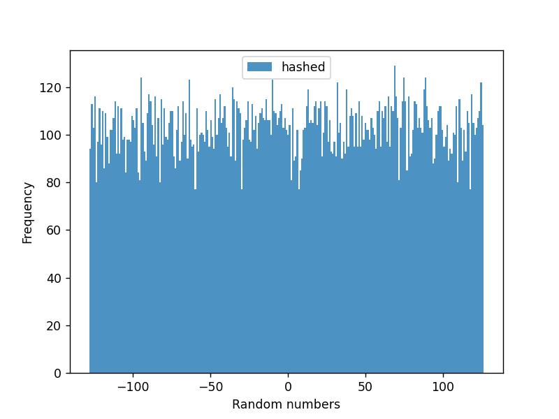 Extracted Random Data