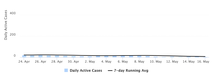 chart depicting the number of active daily cases of COVID-19