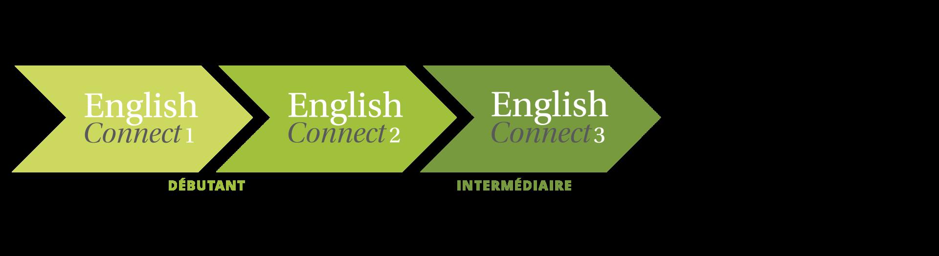 Icône chevron EnglishConnect