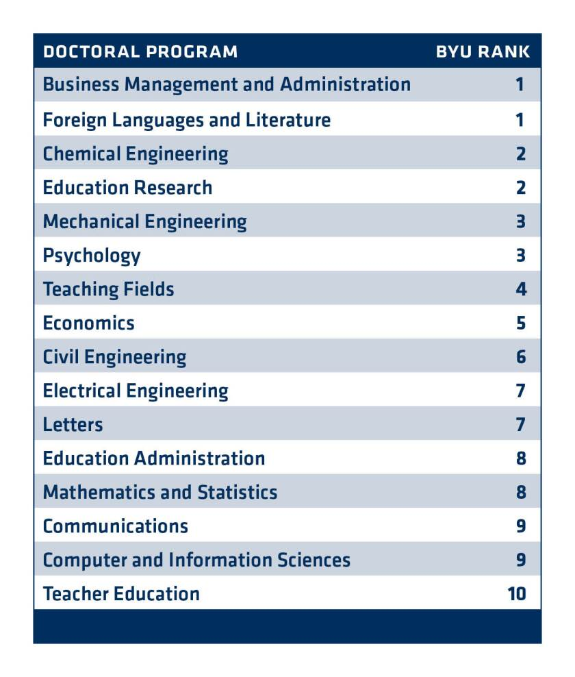 A table showing BYU's ranks for doctorate degrees earned.