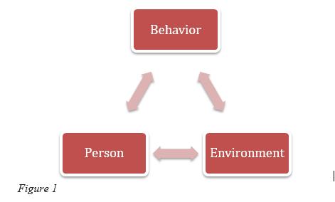 Reciprocal determinism diagram.png