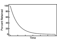 Graph with an x axis of Percent Retained from 100 down to zero and a y axis of Time. The curve sharply dips down from 100% retained to 40% in the first unit of time measure and down to 15% at the second unit of time measure and so forth.