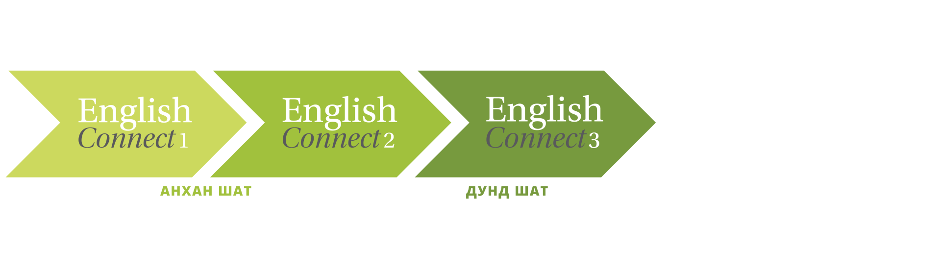 EnglishConnect шеврон шигтгээ зураг