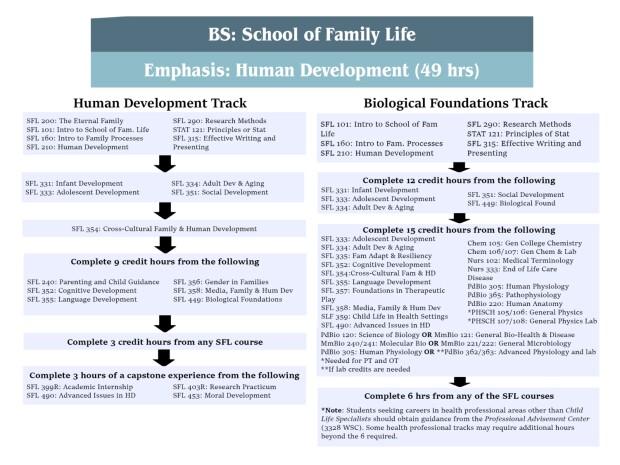 Human Development MAP