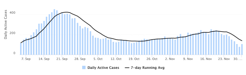 Chart highlighting the number of active cases of COVID-19