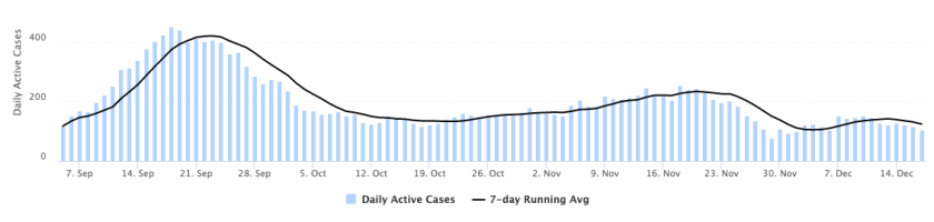 Graph depicting daily active cases of COVID-19 during fall semester 2020