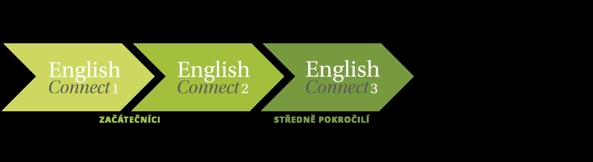 Ikona se šipkami EnglishConnect