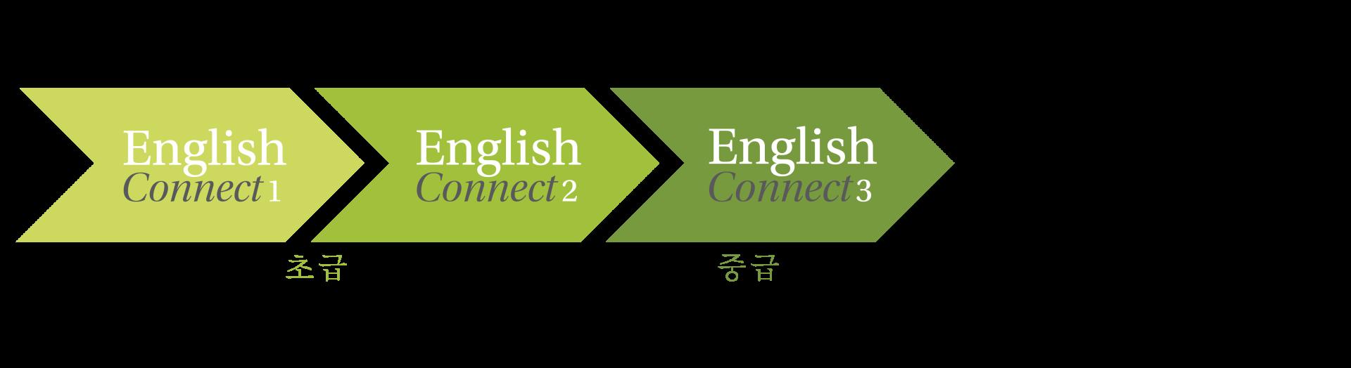 EnglishConnect V 모양 아이콘