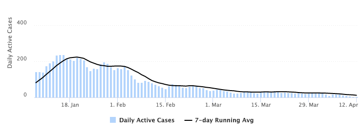 chart depicting daily active cases of COVID-19 on campus