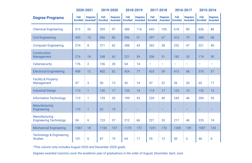 2020_College_Website_Accreditation_Degrees Chart.png
