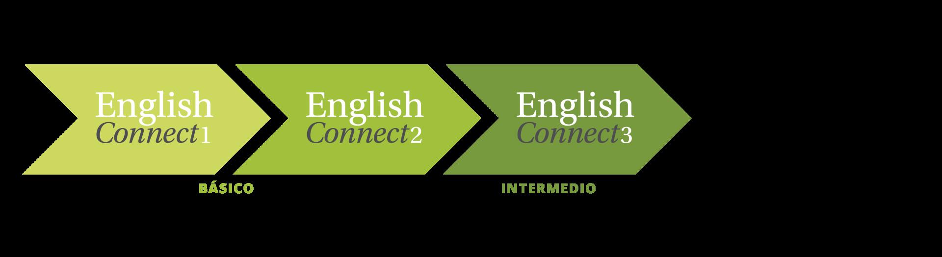 Icono de EnglishConnect