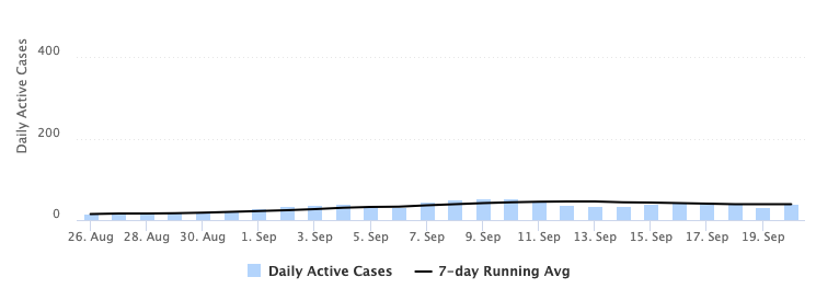graph depicting the number of daily active cases of COVID-19 within the campus community
