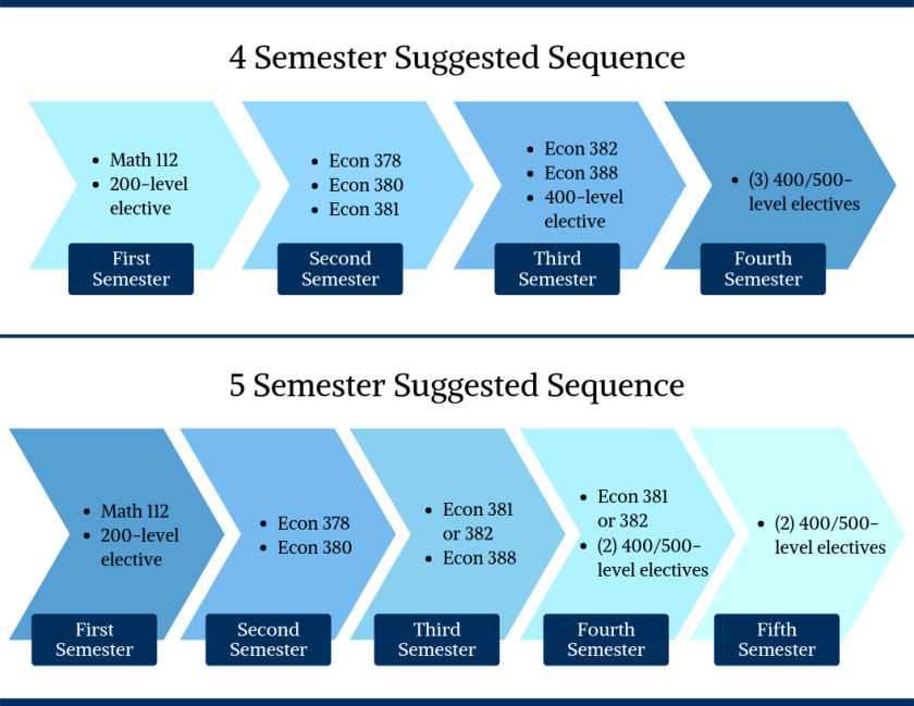 4 Semester Suggested Sequence of courses