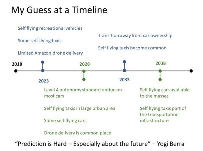 Self Flying Vehciles Timeline.jpg