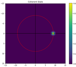 Coherent State
