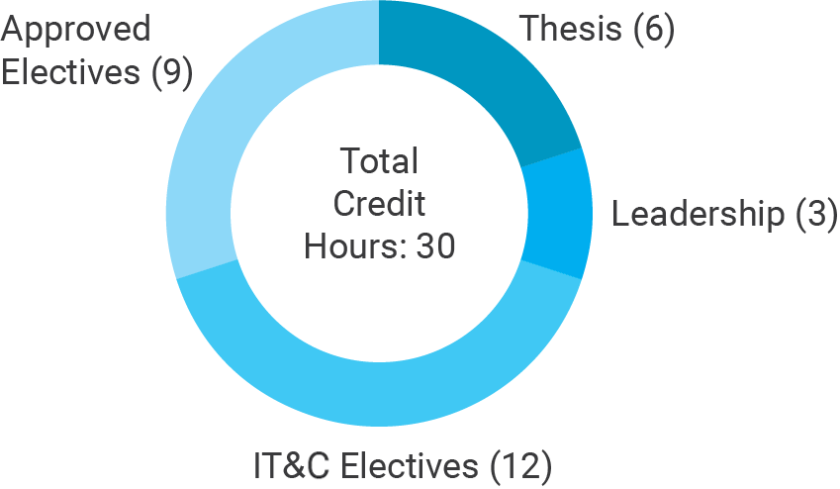 Breakdown of the graduate programs credit hour requirements