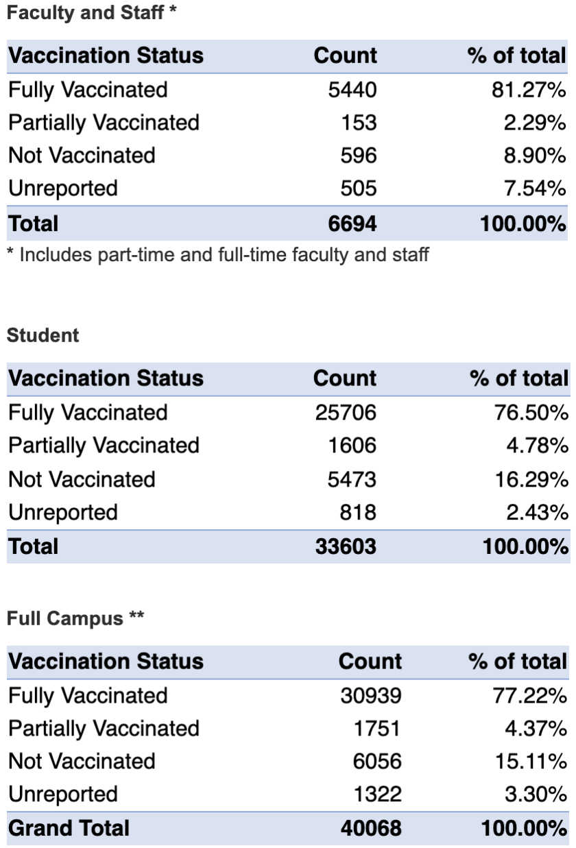chart showing number of vaccinated faculty, staff, and students at BYU
