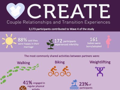 Wave 4  Infographic