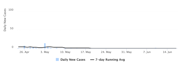 Chart depicting the number of daily new cases of COVID-19 at BYU during spring term 2021