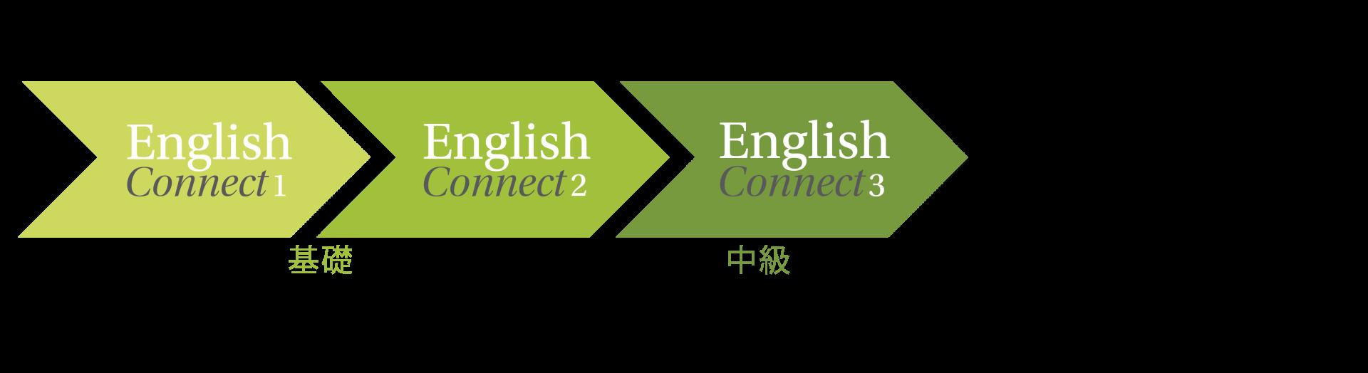 EnglishConnect>形箭號圖示