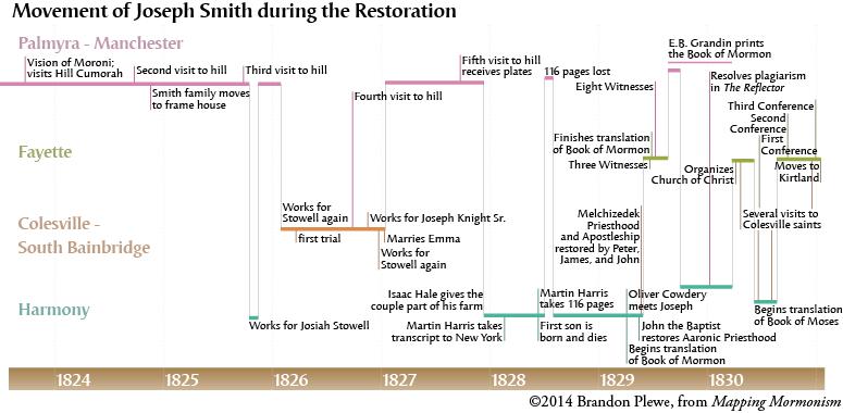 Timeline of the Restoration, 1823-1830