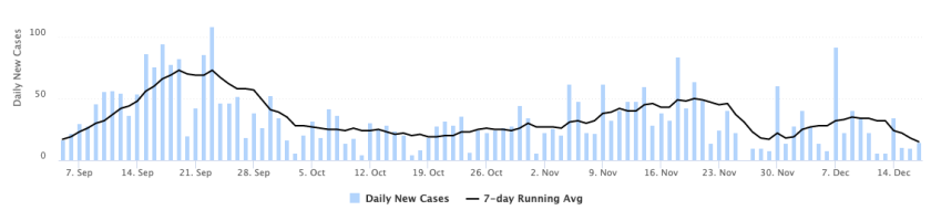 graph depicting daily new cases of COVID-19 during fall semester 2020