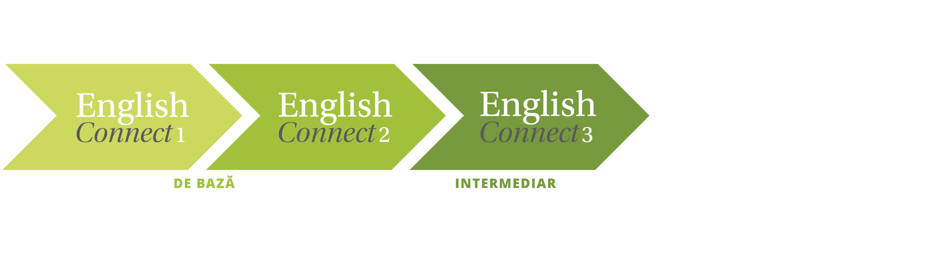 icon indicând EnglishConnect Chevron
