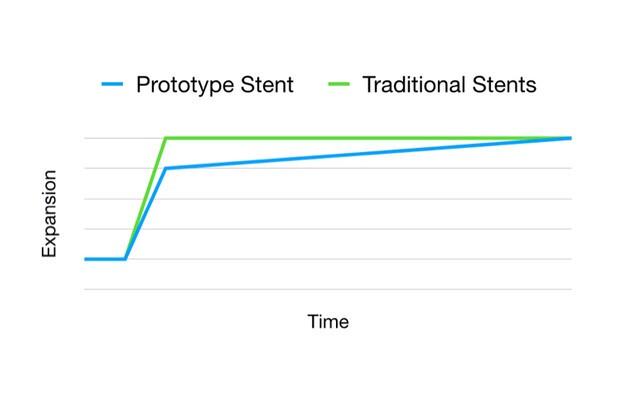Stent-Graph.jpg