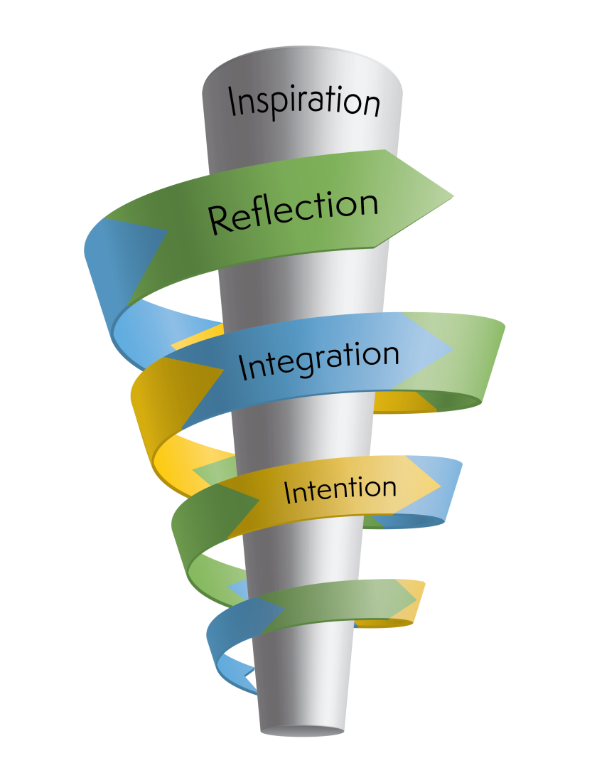 Intention-Integration-Reflection Graphic (Side).png