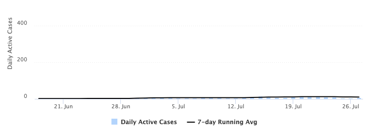 graph depicting the number of active cases of COVID-19 per day