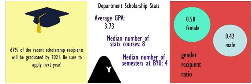 3 Stat Scholarships