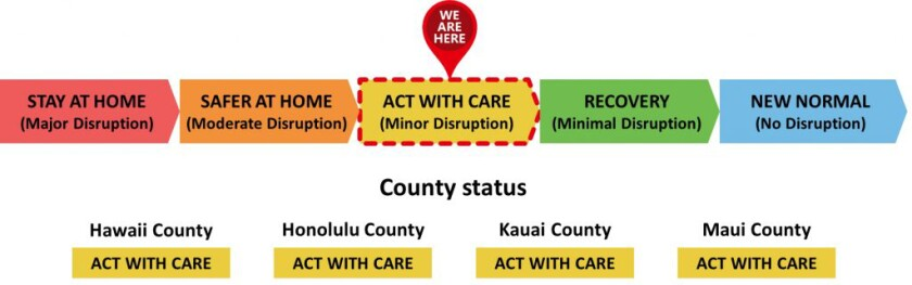 """Info-graphic showing the 5 different statuses for counties in Hawaii in regard to COVID-19. Each with a corresponding color indicator. First is red, states, """"STAY AT HOME (Major Disruption)."""" Second is orange, states, """"SAFER AT HOME (Moderate Disruption)"""". Third is yellow, states, """"ACT WITH CARE(Minor Disruption)"""". Fourth is green, states, """"RECOVERY (Minimal Disruption)"""". Fifth is blue, states, """"NEW NORMAL (No Disruption)"""".  Below the 5 statuses shows the 4 counties of Hawaii with their status indicated. All four show a yellow box stating the third status, """"ACT WITH CARE"""". There is a red location icon stating,""""We Are Here"""" above the """"ACT WITH CARE"""" status  to display the current reopening status for the State of Hawaii."""