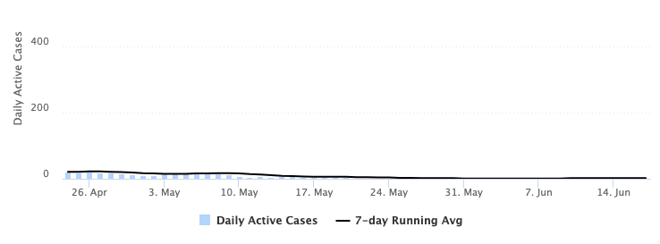 Chart depicting the number of daily active cases of COVID-19 at BYU during spring term 2021