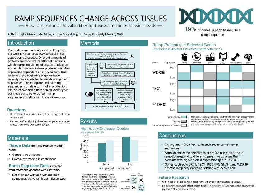 "People's Choice research poster, ""Ramp Sequences Change Across Tissues."""