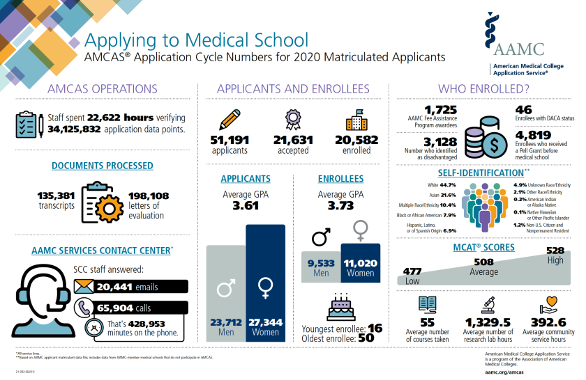 Infographic on medical school matriculation 2020