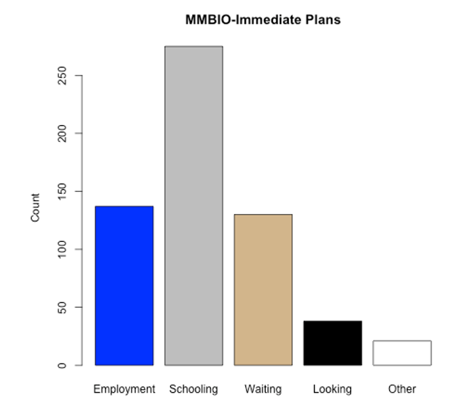 MMBio- Immediate Plans.PNG