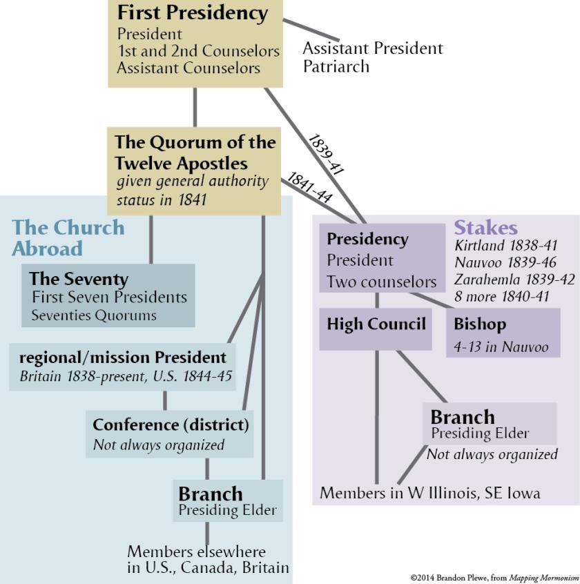 Church Organization in the Nauvoo Era